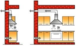 Consulenze tecniche ing mauro gattone home - Scarico fumi cappa cucina a parete ...